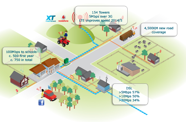 The Government's Rural Broadband Initiative: Telecom